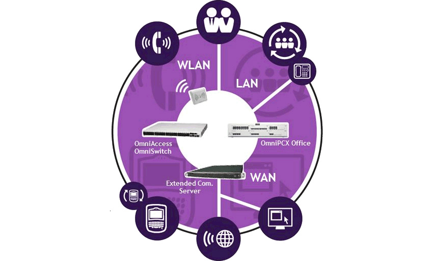 Alcatel-Lucent OmniPCX Enterprise and OmniPCX Office RCE ...